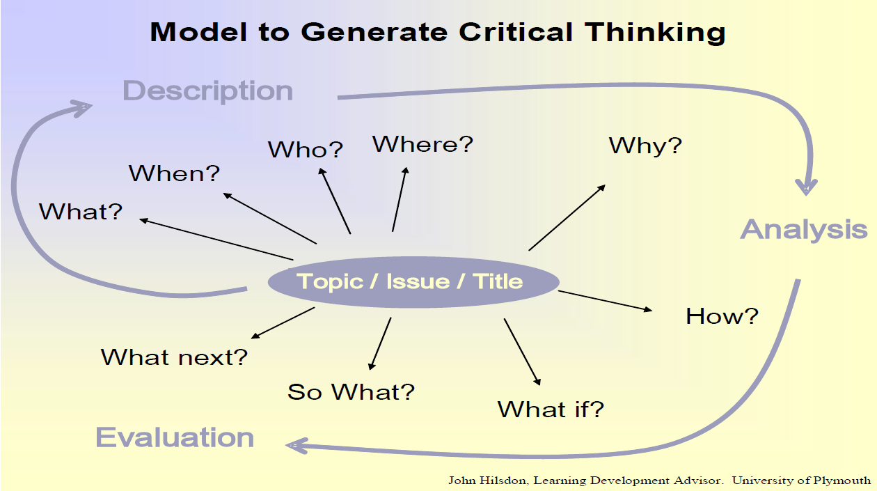 online guides descriptive analytical critical evaluative critical thinking model