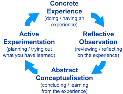 gibbs model of reflection book