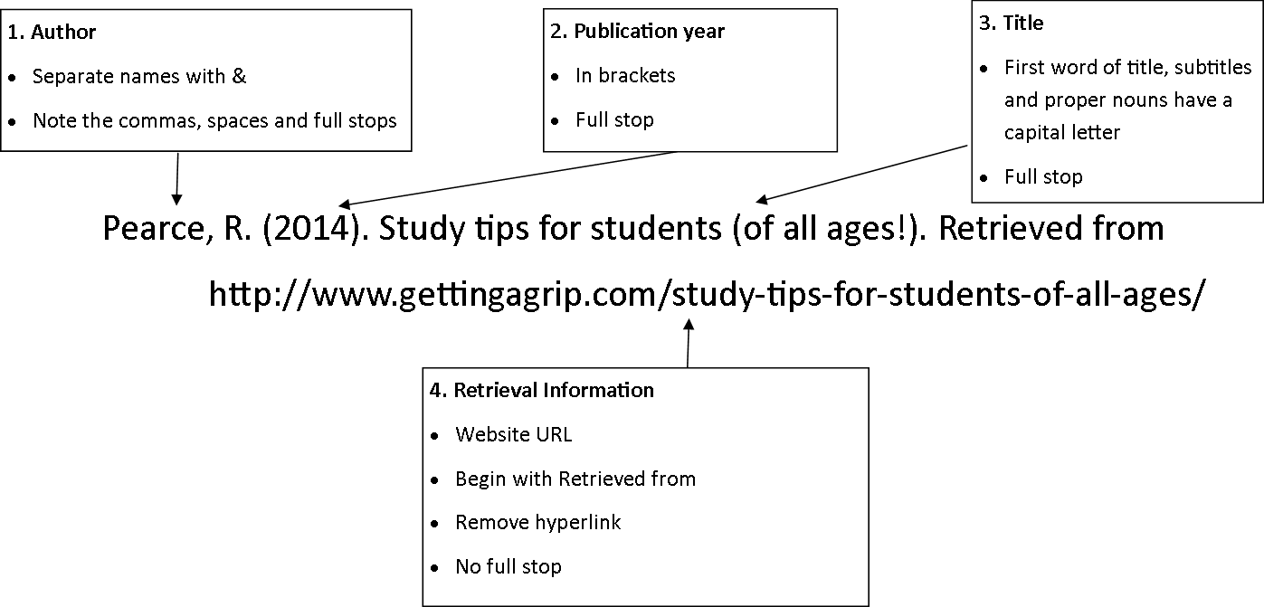 Bunch Ideas of Web Page In Text Citation Apa Format With Proposal     Illustration of the general format for a reference to an article from a  journal published on  Examples of Citations to Journal Articles on the  Internet